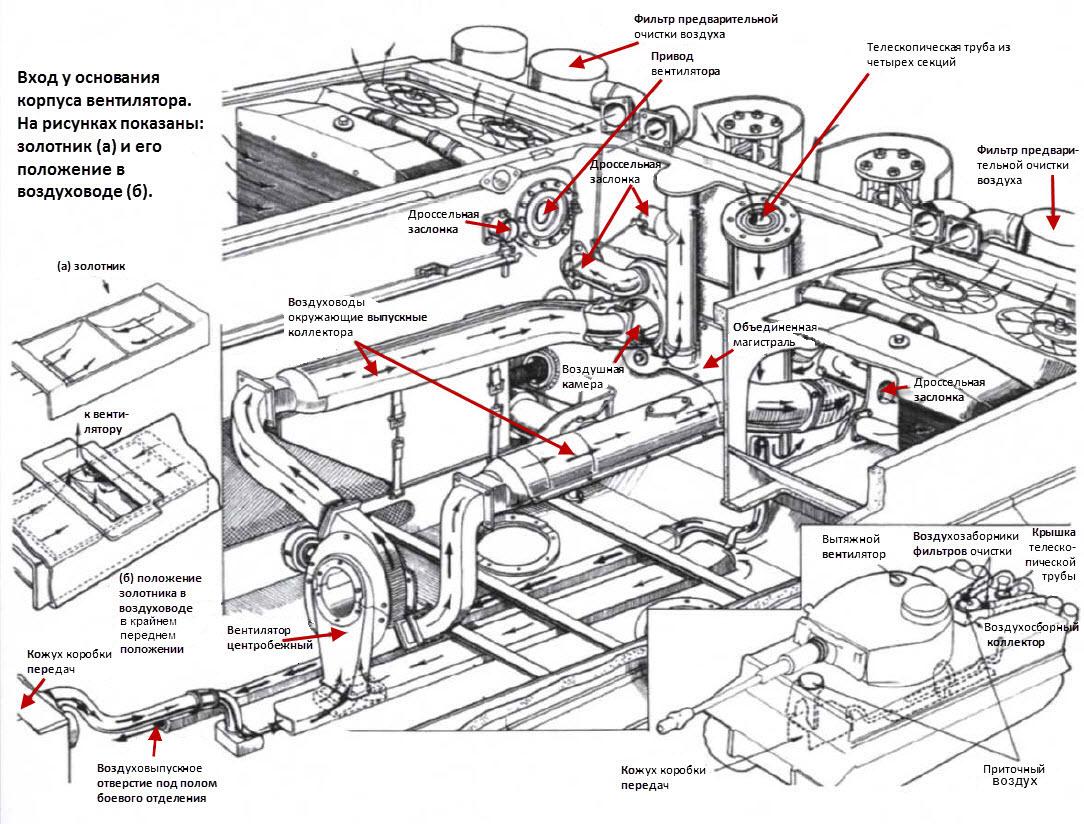 2 Схема циркуляции воздуха