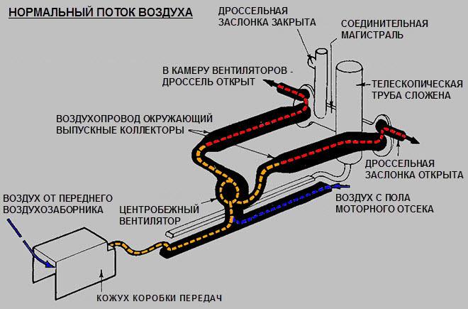 5 Нормальный поток воздуха