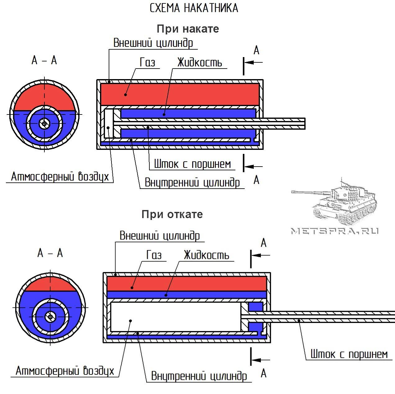 Схема накатника