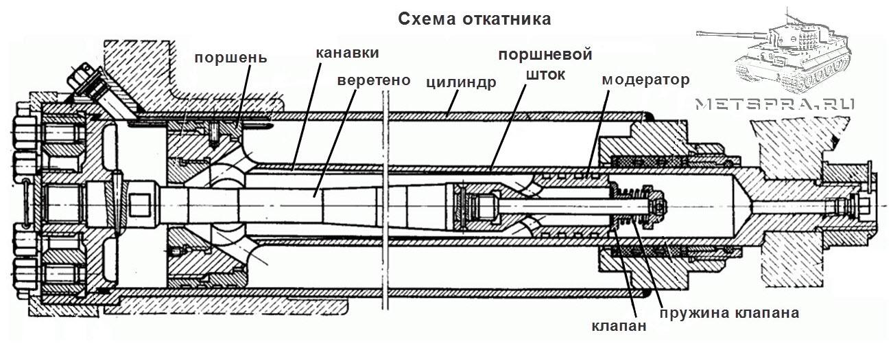 Схема откатника
